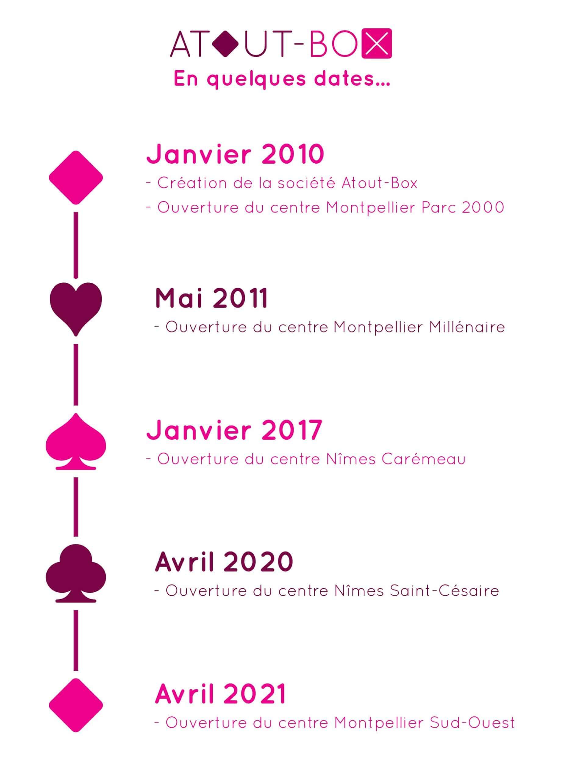 Dates clés de la société Atout-Box - Location de box de stockage à Montpellier et Nîmes